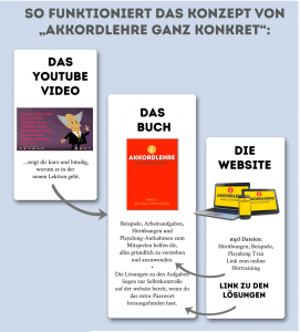 Die Grafik verdeutlicht das Konzept der Akkordlehre mit Videos, Buch und website